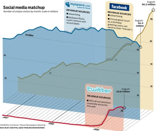 SocialMediaMatchUp